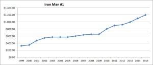 chart10_ironman_01_2015