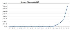 chart11_batmanadventures_12_2015