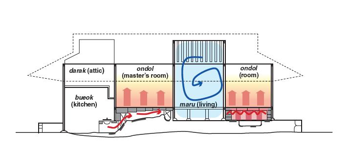 Le fonctionnement de l'ondol dans un petit hanok classique