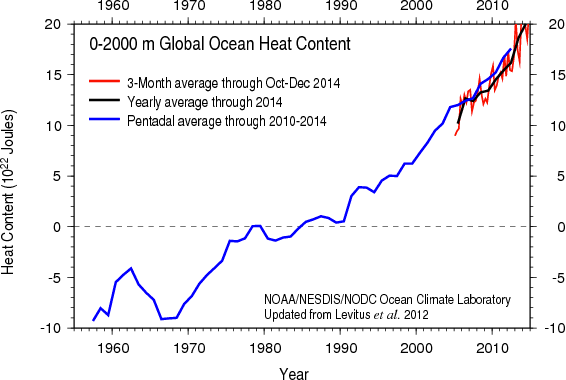 Ocean heat content (OHC) data to a depth of 2,000 meters. (Source: NOAA/Department of Commerce)