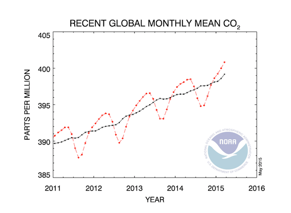 The dashed red line with diamond symbols represents the monthly mean values, centered on the middle of each month. The black line with the square symbols represents the same, after correction for the average seasonal cycle. (Image Credit: NOAA)