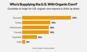 Source: Organic Trade Association
