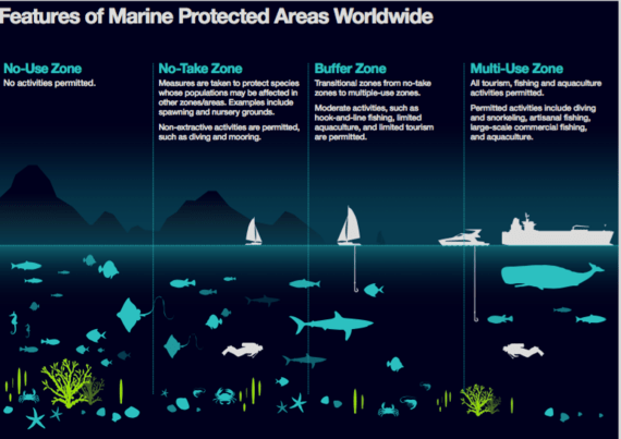 Graphic courtesy of: Ocean Health Index