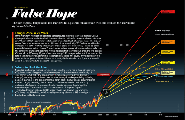 Fig 3. Greenhouse Warming (in degrees C) As Estimated by IPCC Climate Models (Source: Scientific American (2014)).