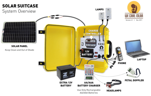 Diagram of the Solar Suitcase. (Image courtesy of WCS)