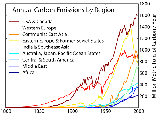 Image Credit: Data source: Carbon Dioxide Information Analysis Center