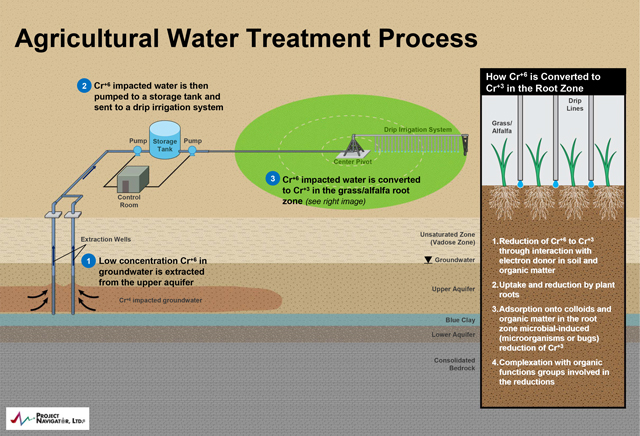 Hinkley's agricultural water treatment plan. (Illustration courtesy of Project Navigator)