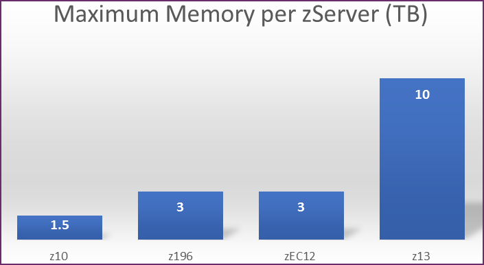 Maximum Memory per zServer