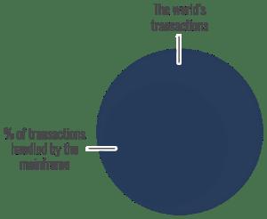 World's Transactions