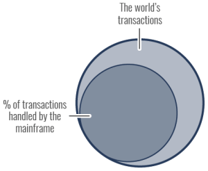 World's Transactions