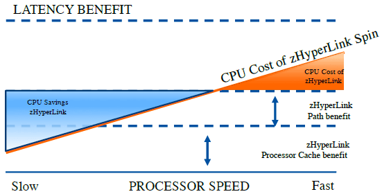 CPU Impact from zHyperLink Read