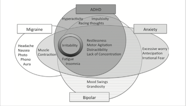 The link between migraines and some Neurodivergent conditions is illustrated in this Venn diagram
