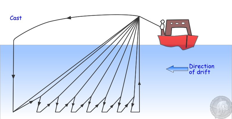 diagram illustrating the sport pirking or pirk casting technique