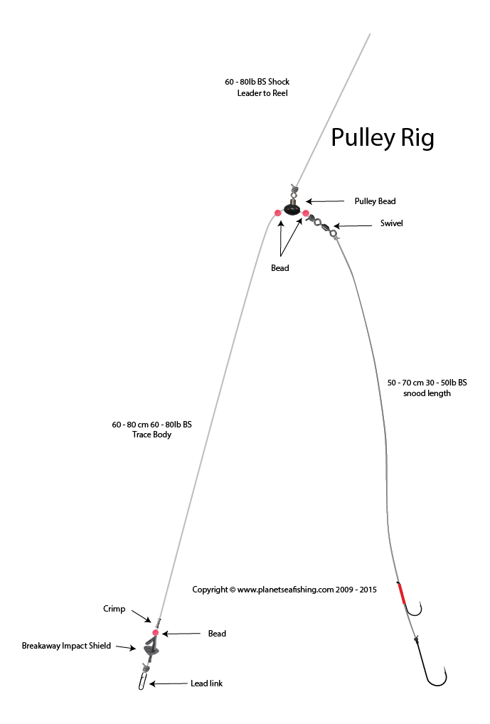 pulley rig impact shield