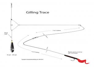 gilling rig