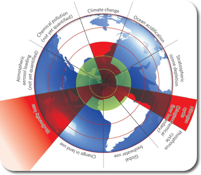 Sketch of nine planetary boundaries. These boundaries define the safe operating space for humanity with respect to the Earth system and are associated with the planet's biophysical subsystems or processes.