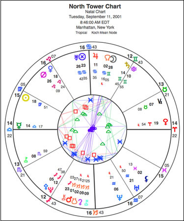 Chart for the North Tower impact on Sept. 11, 2001. Note that Mercury is the planet in the ascendant on the left side of the chart. Click here for a larger version of the chart.