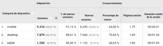 Visitas mobile vs escritorio