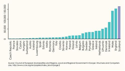 Graph 1: Population per Council Area by European Nation
