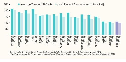 Graph 2: EU Nations by Local Election Turn-Out