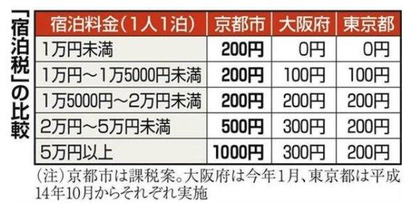 日本宿泊稅