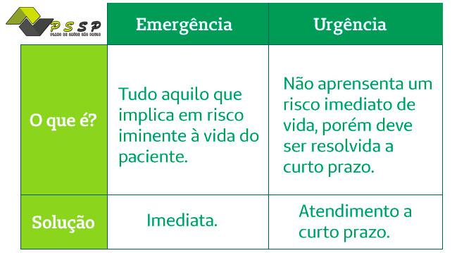Planos de saúde para urgência e emergência