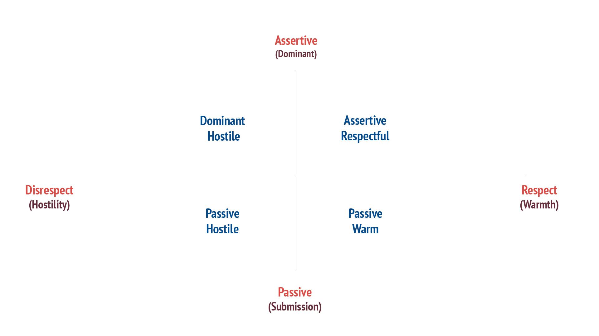 Create A Culture Of Assertive Respectful Communication