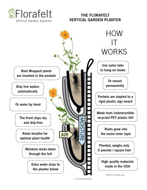 Florafelt Vertical Garden Planter How It Works