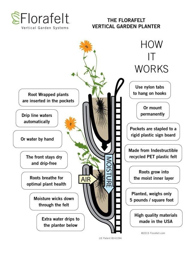 Florafelt® Vertical Garden Planter How It Works