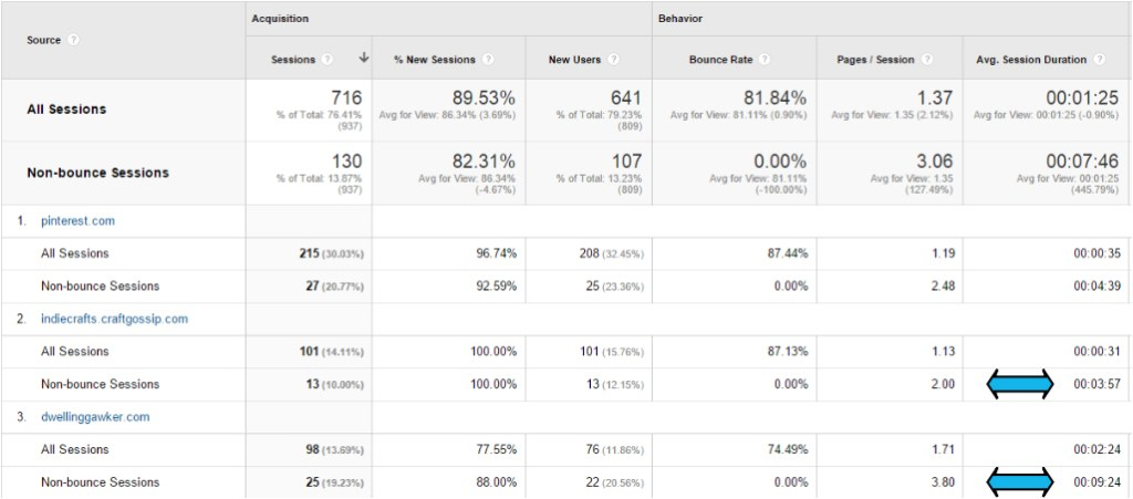 Google analytics beginner tips - seeing the quality of non-bounce views - Plaster & Disaster