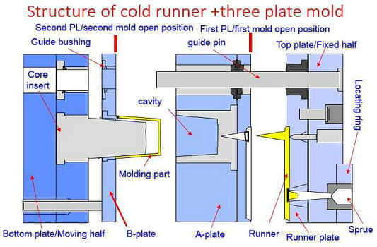 Three plate cold runner mold
