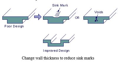 sink marks defects