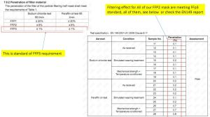 FFP2 mask testing report