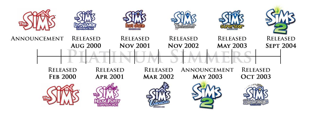 Bildergebnis für sims 1 timeline