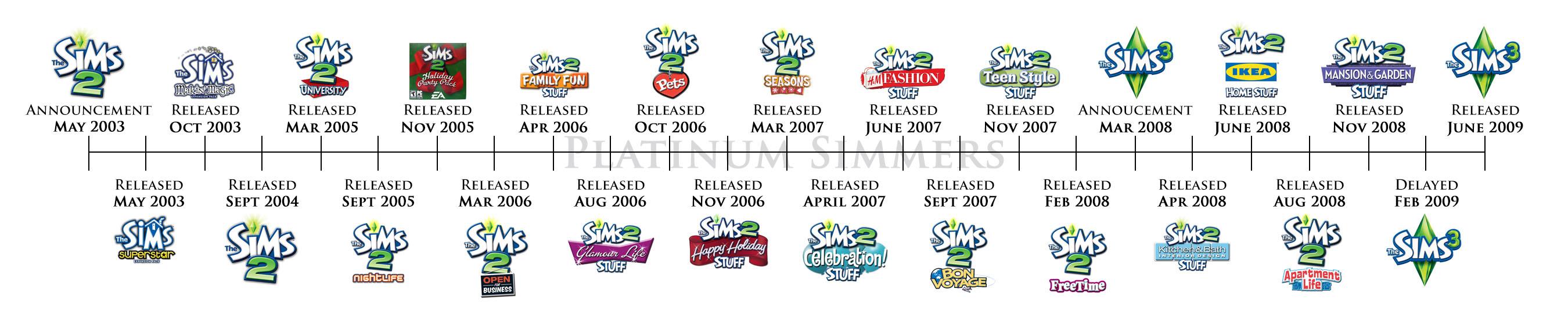 Bildergebnis für sims 2 timeline