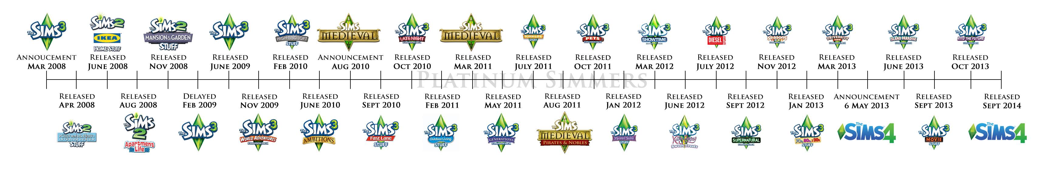 Bildergebnis für sims 3 timeline