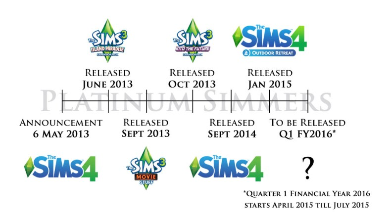 PS_TheSims_History_TS4