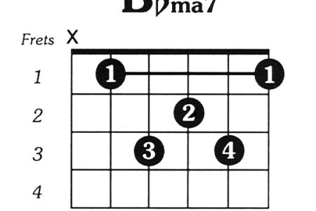 b flat major chord guitar » Full HD Pictures [4K Ultra] | Full ...