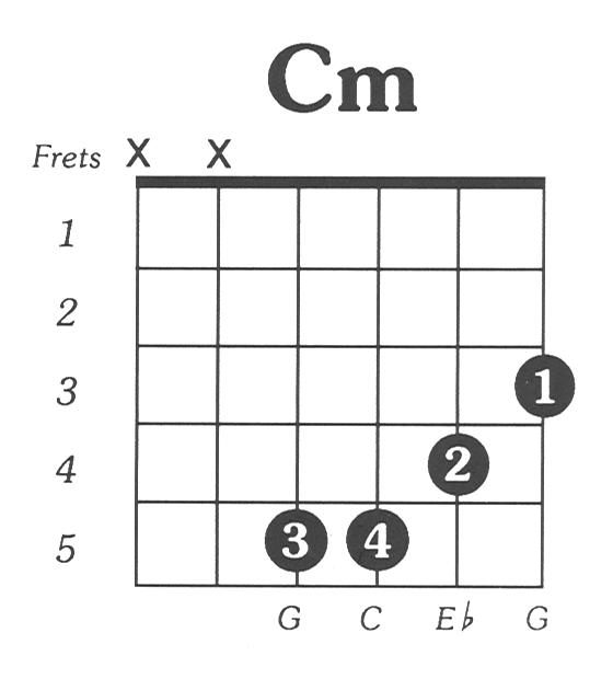 Image Of C M Guitar Chord | Siewalls.co