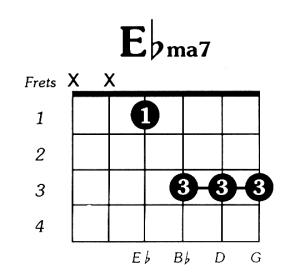 Eflat Major 7 Guitar Chord