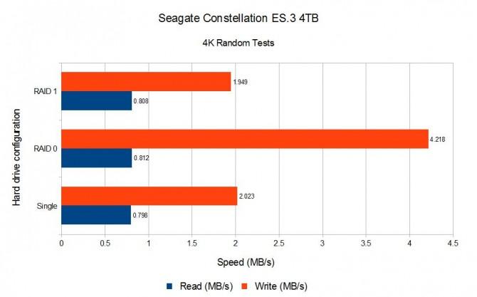 Seagate 4TB 4K Random