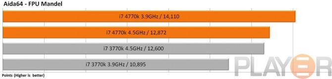 Intel i7 3770K vs i7 4770K Review | Play3r