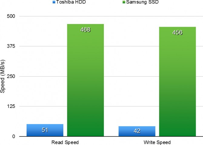 samsung-evo-ssd-results