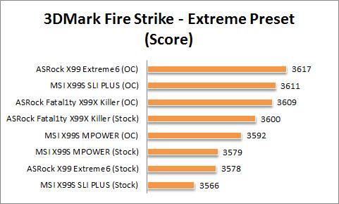 X99 Graph 3Dmark Fire Strike