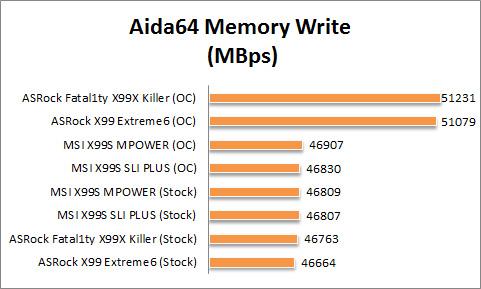 X99 Graph Aida Mem Write