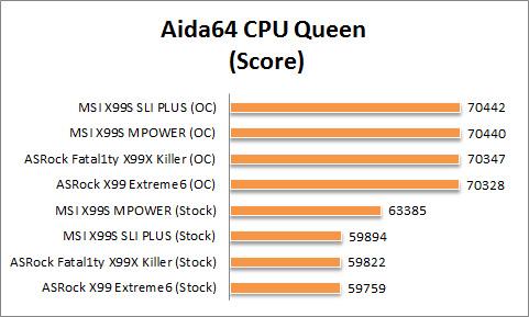 X99 Graph Aida64 CPU Queen