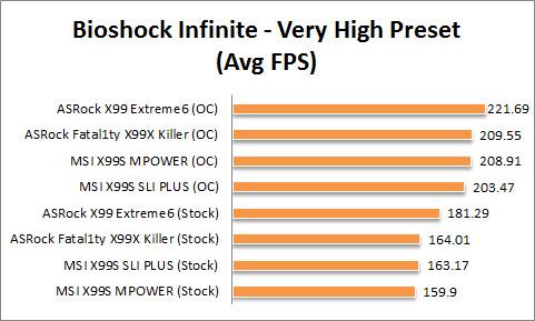 X99 Graph Bioshock Very High