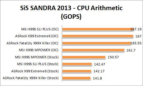 X99 Graph Sis CPU Arith
