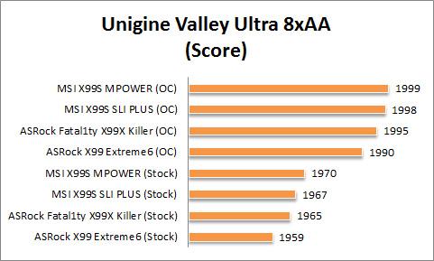 X99 Graph Unigine Valley