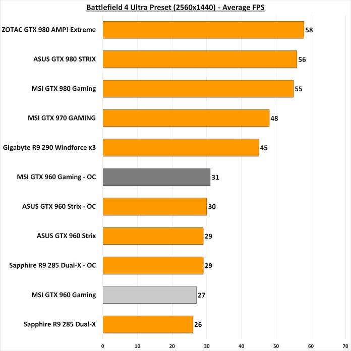 Battlefield 4 1440p OC benchmark